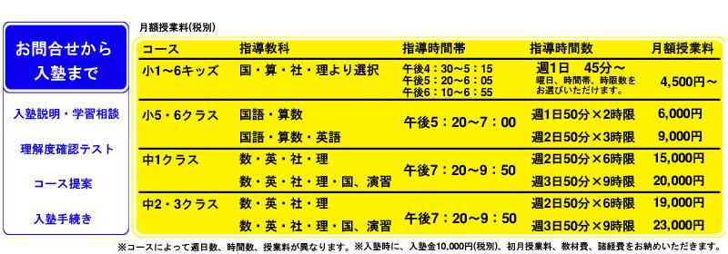月額授業料(税別)
