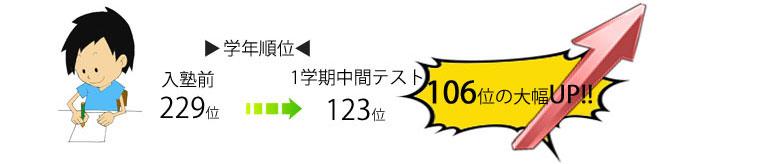 106位アップ