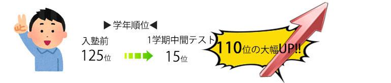110位アップ